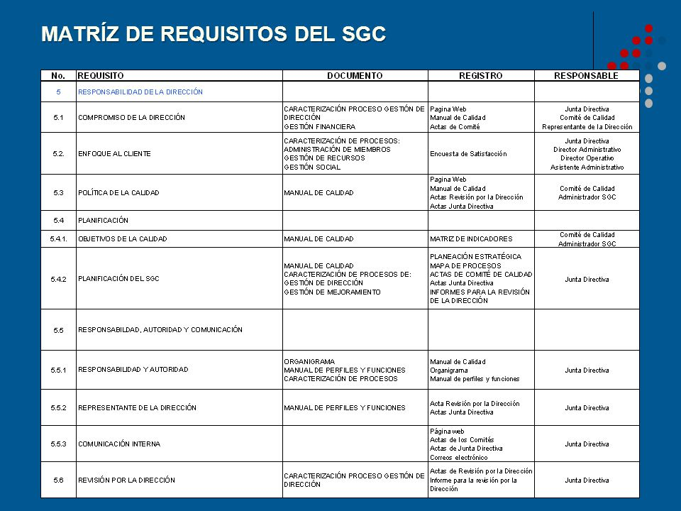MATRÍZ DE REQUISITOS DEL SGC