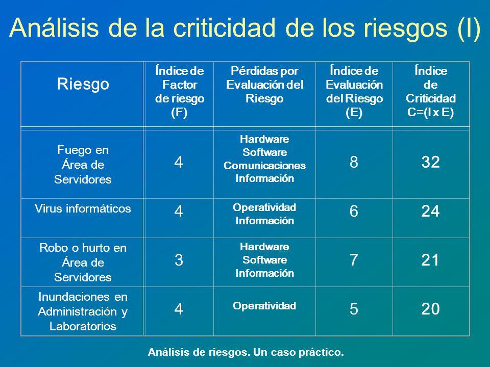 Análisis de la criticidad de los riesgos (I)