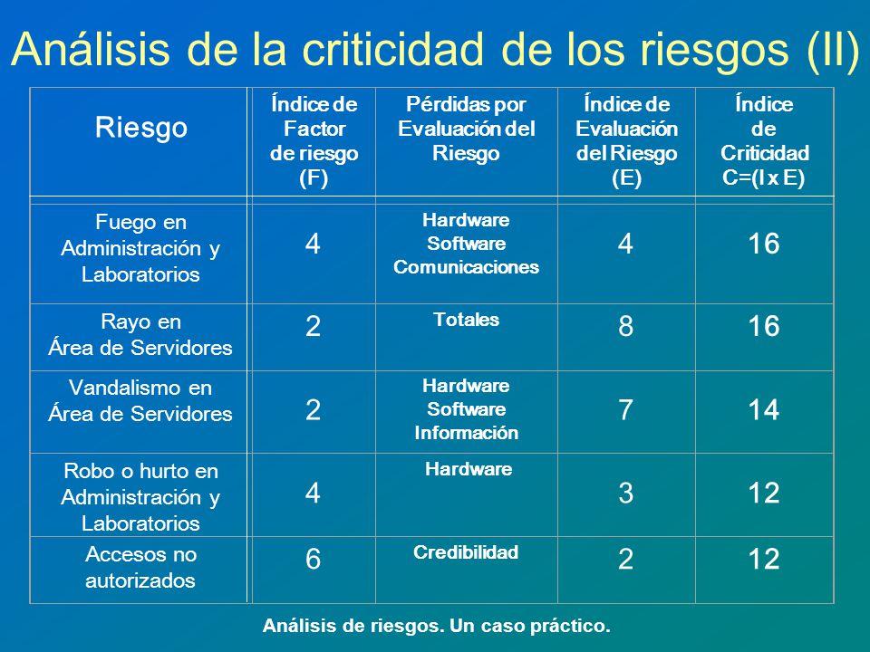 Análisis de la criticidad de los riesgos (II)