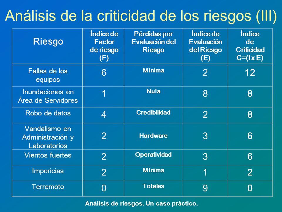 Análisis de la criticidad de los riesgos (III)