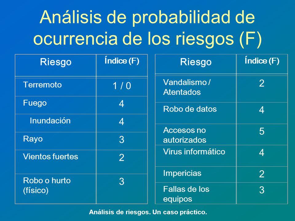 Análisis de probabilidad de ocurrencia de los riesgos (F)