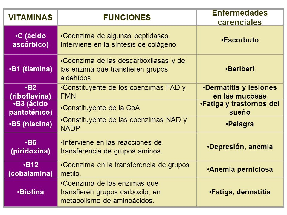 VITAMINAS FUNCIONES Enfermedades carenciales