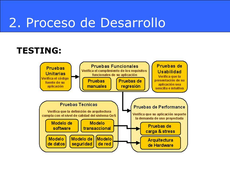 2. Proceso de Desarrollo TESTING: