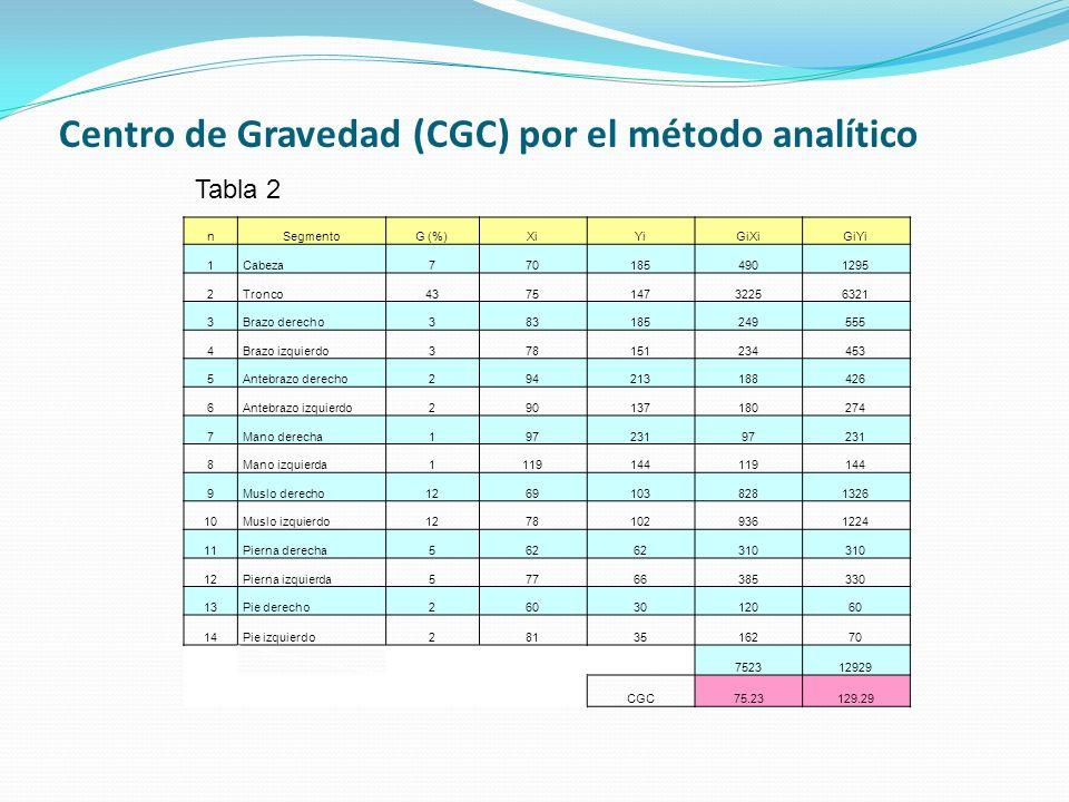 Centro de Gravedad (CGC) por el método analítico