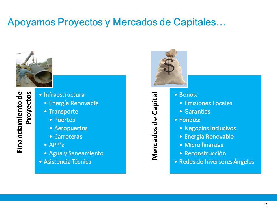Apoyamos Proyectos y Mercados de Capitales…