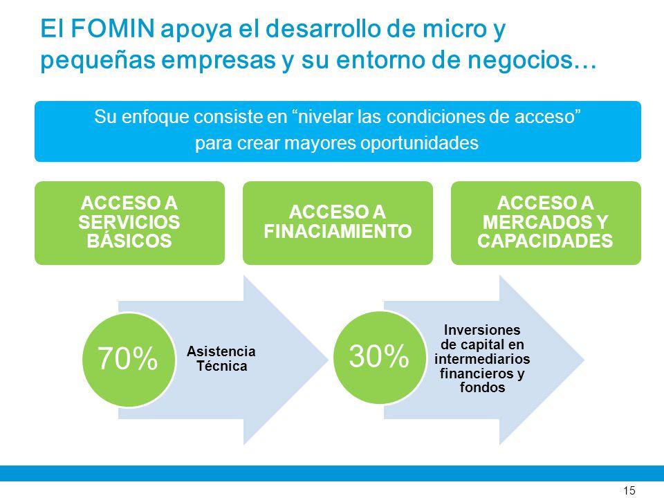 El FOMIN apoya el desarrollo de micro y pequeñas empresas y su entorno de negocios…