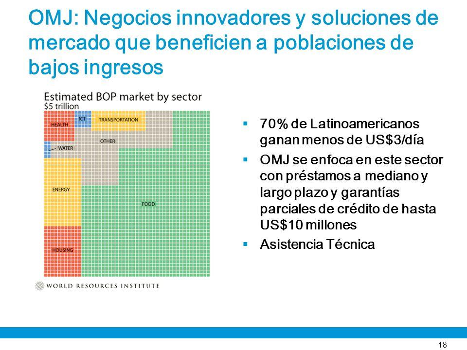 OMJ: Negocios innovadores y soluciones de mercado que beneficien a poblaciones de bajos ingresos