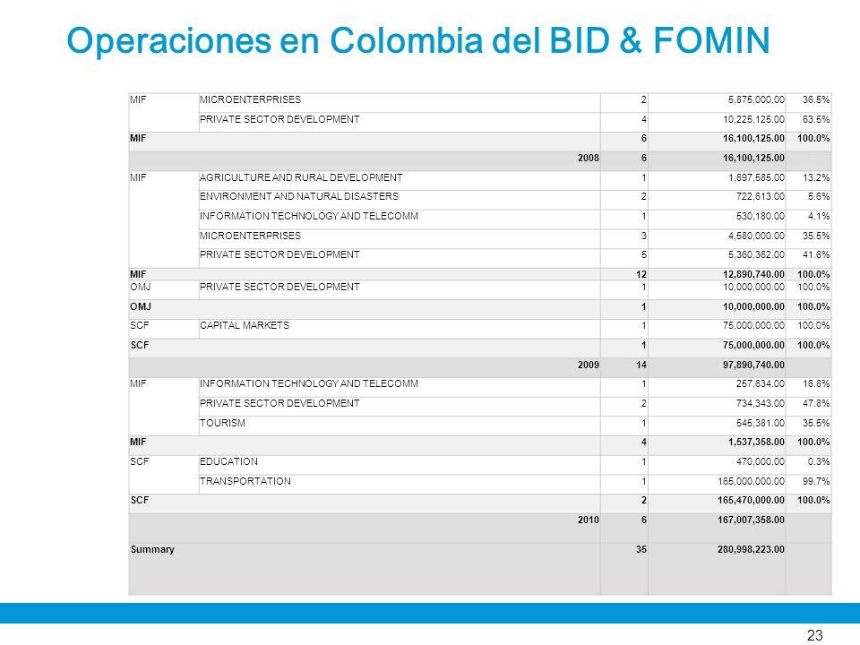 Operaciones en Colombia del BID & FOMIN