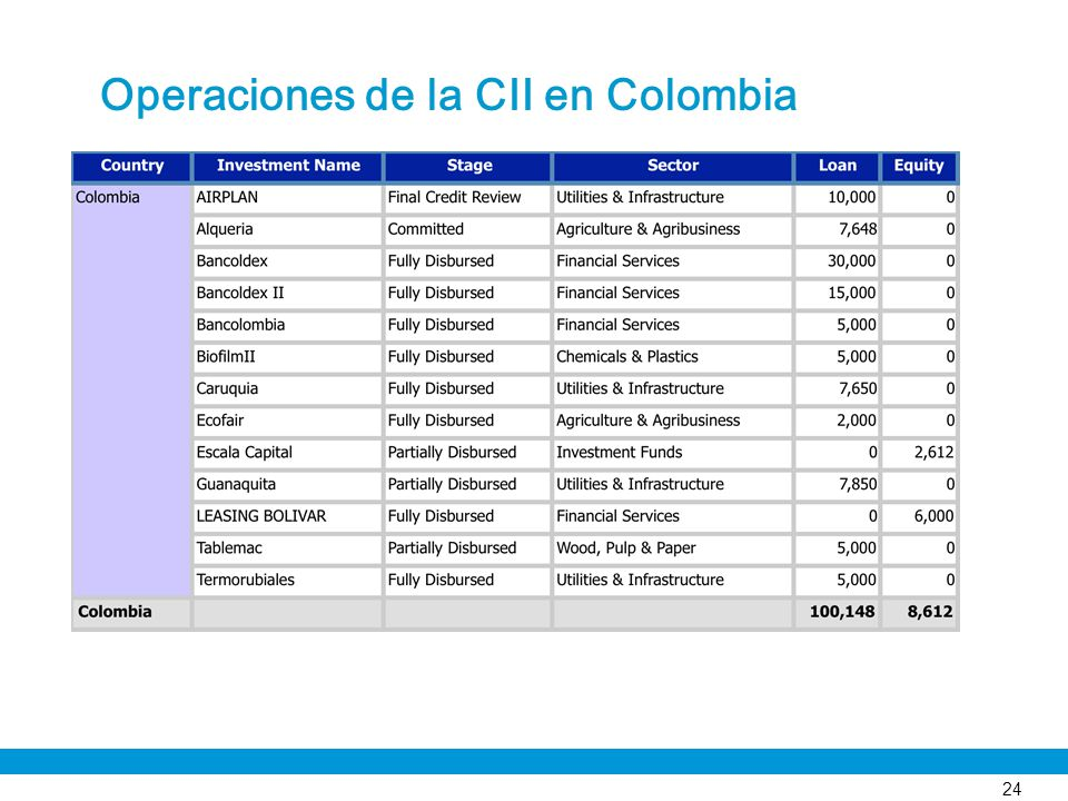 Operaciones de la CII en Colombia
