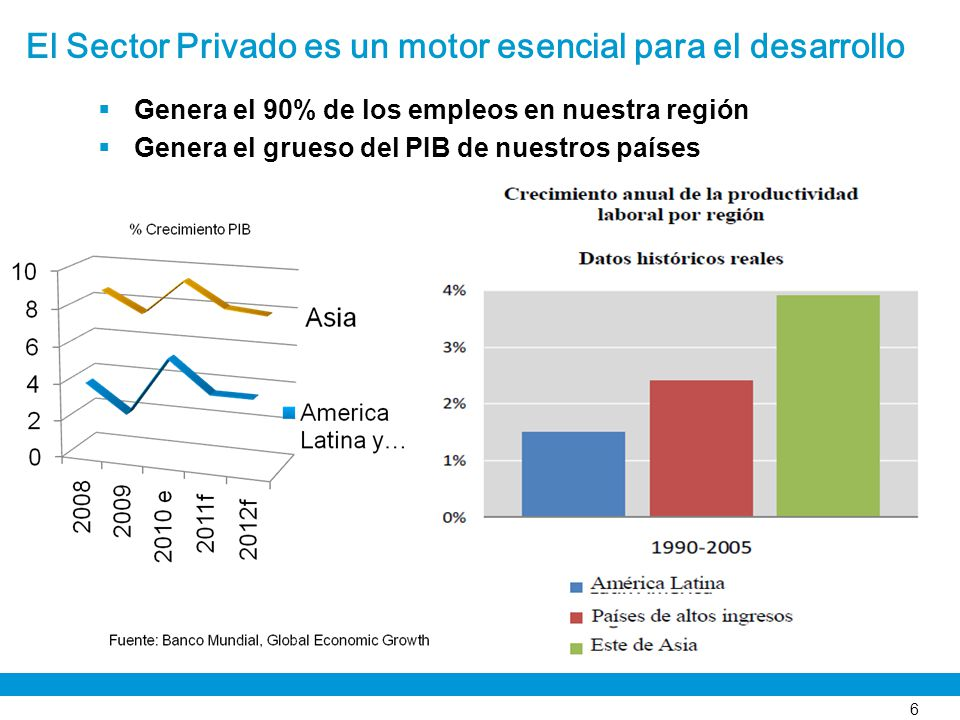 El Sector Privado es un motor esencial para el desarrollo