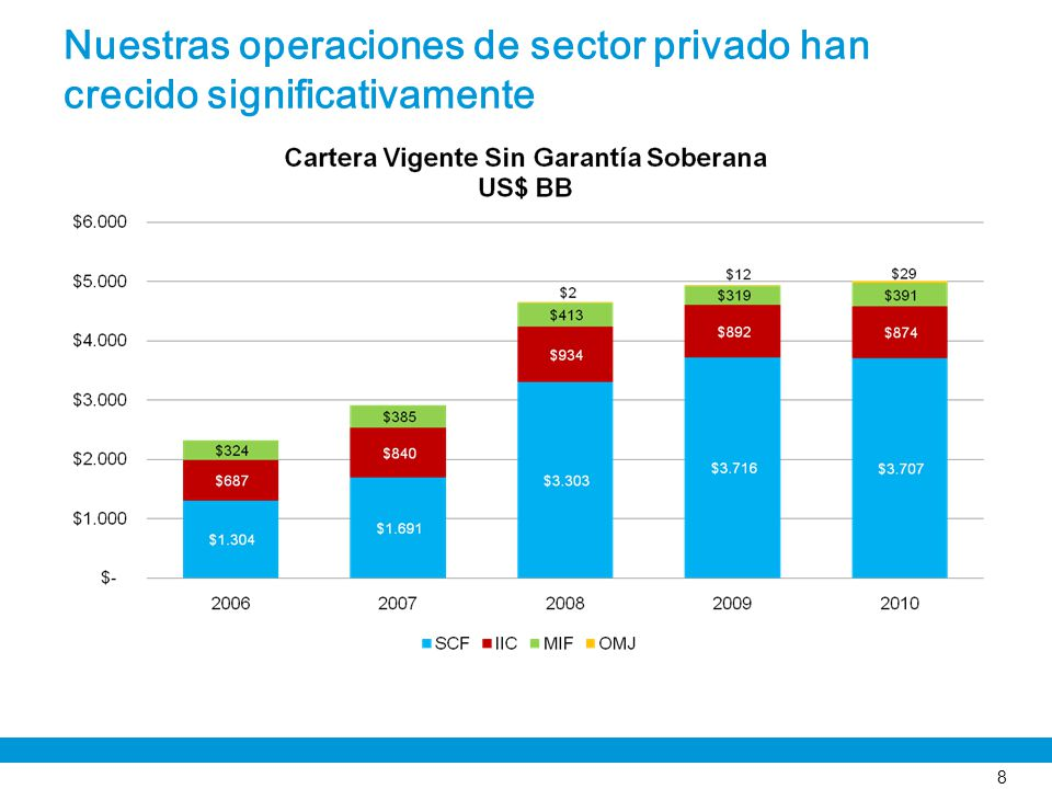 Nuestras operaciones de sector privado han crecido significativamente