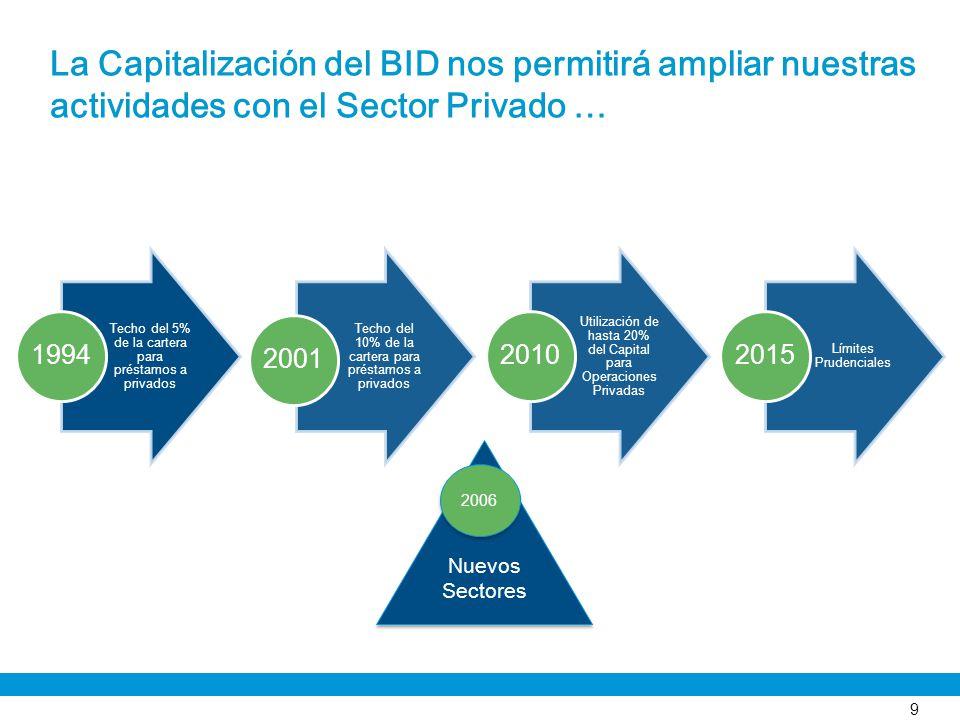 La Capitalización del BID nos permitirá ampliar nuestras actividades con el Sector Privado …