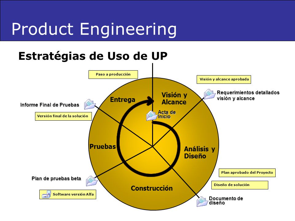 Product Engineering Estratégias de Uso de UP Visión y Alcance Entrega