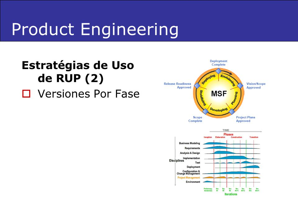 Product Engineering Estratégias de Uso de RUP (2) Versiones Por Fase