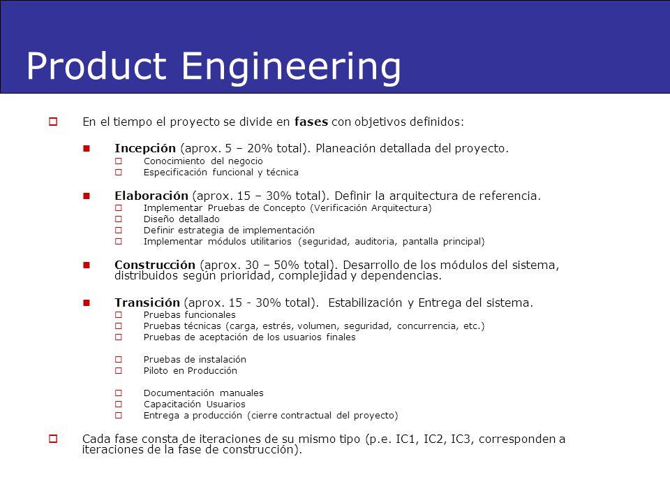 Product Engineering En el tiempo el proyecto se divide en fases con objetivos definidos: