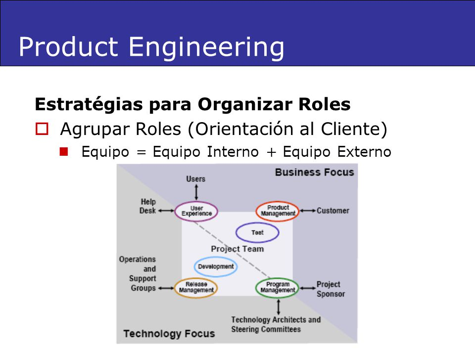 Product Engineering Estratégias para Organizar Roles