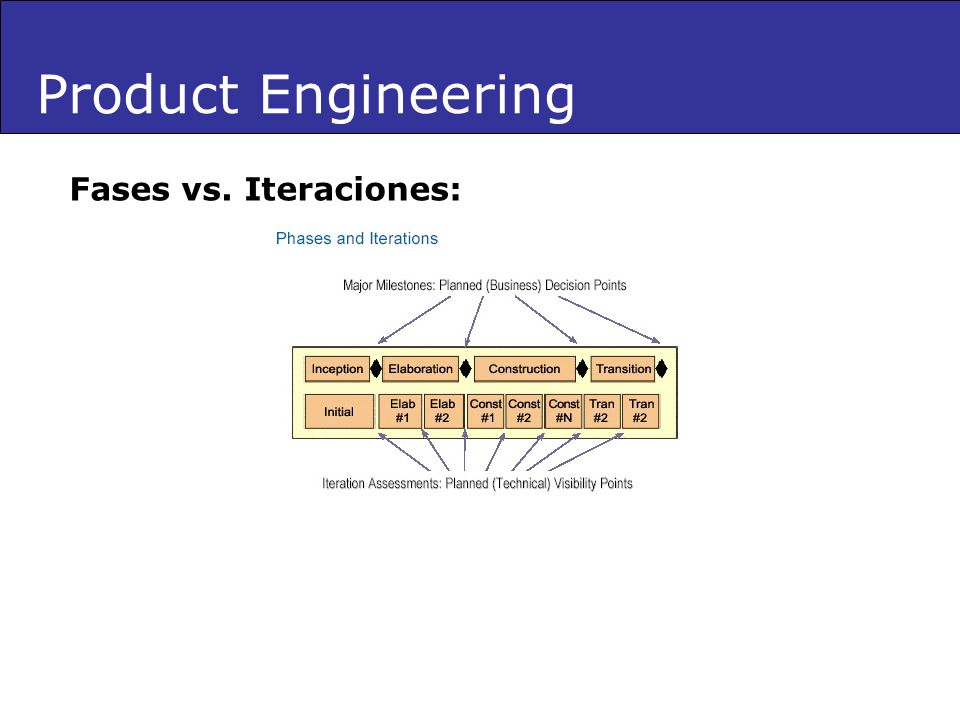 Product Engineering Fases vs. Iteraciones: