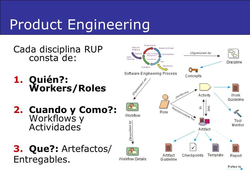 Product Engineering Cada disciplina RUP consta de: