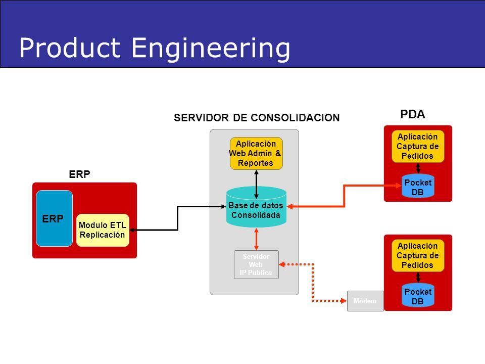 Product Engineering PDA SERVIDOR DE CONSOLIDACION ERP ERP Aplicación
