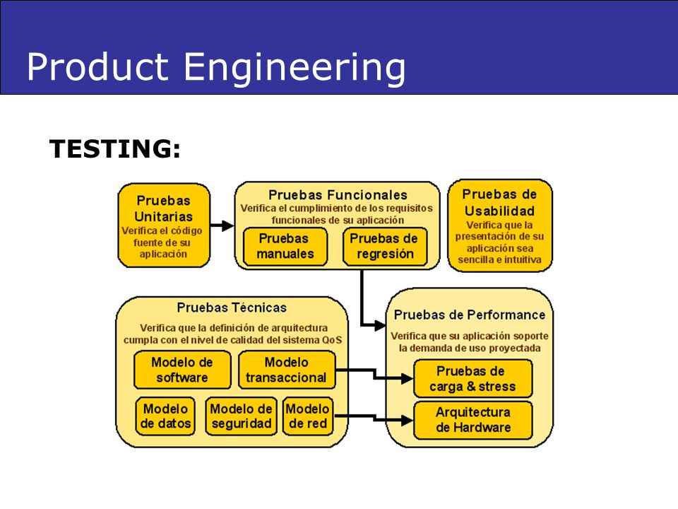 Product Engineering TESTING: