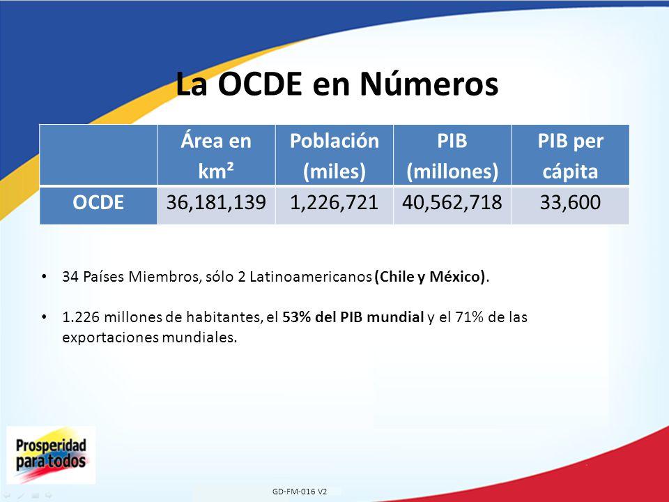 La OCDE en Números Área en km² Población (miles) PIB (millones)