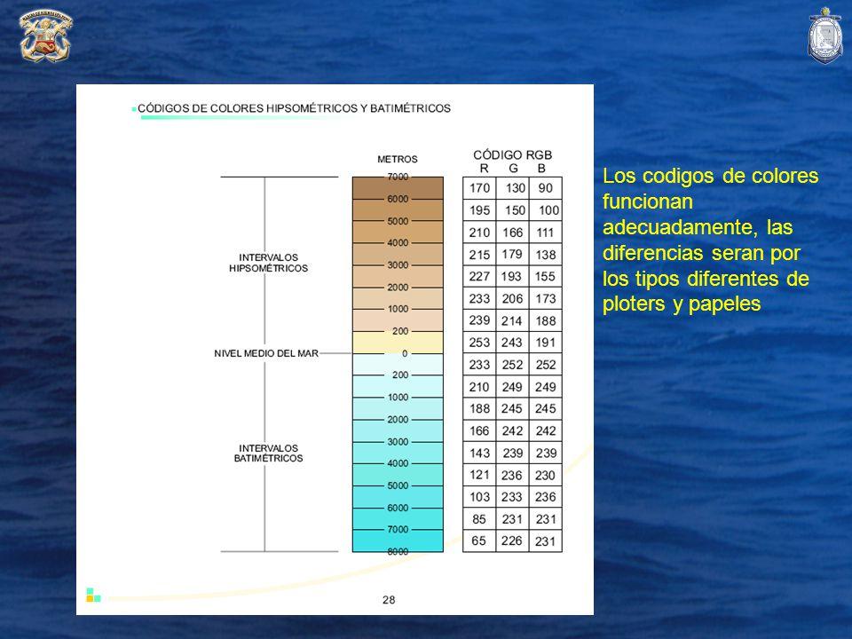 Los codigos de colores funcionan adecuadamente, las diferencias seran por los tipos diferentes de ploters y papeles