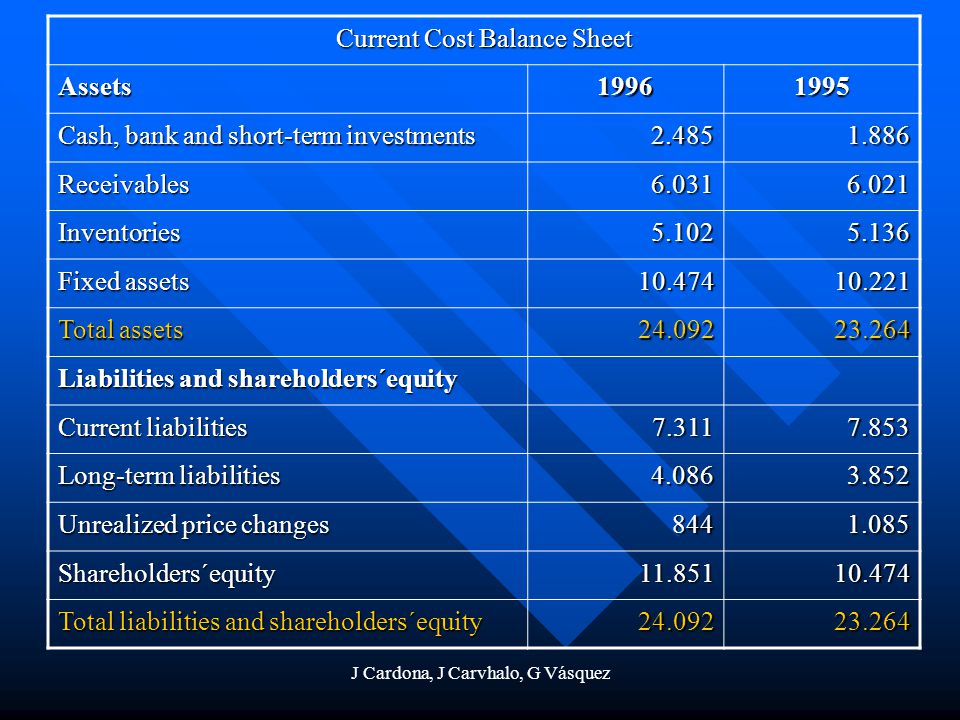 Current Cost Balance Sheet Assets 1996 1995