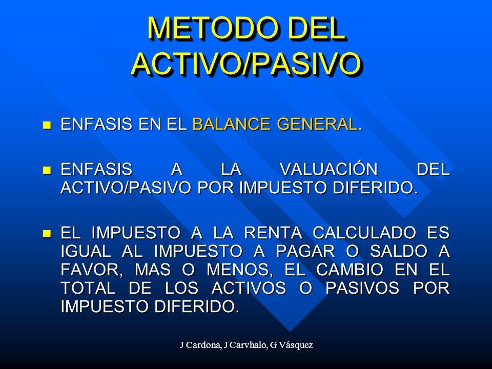 METODO DEL ACTIVO/PASIVO