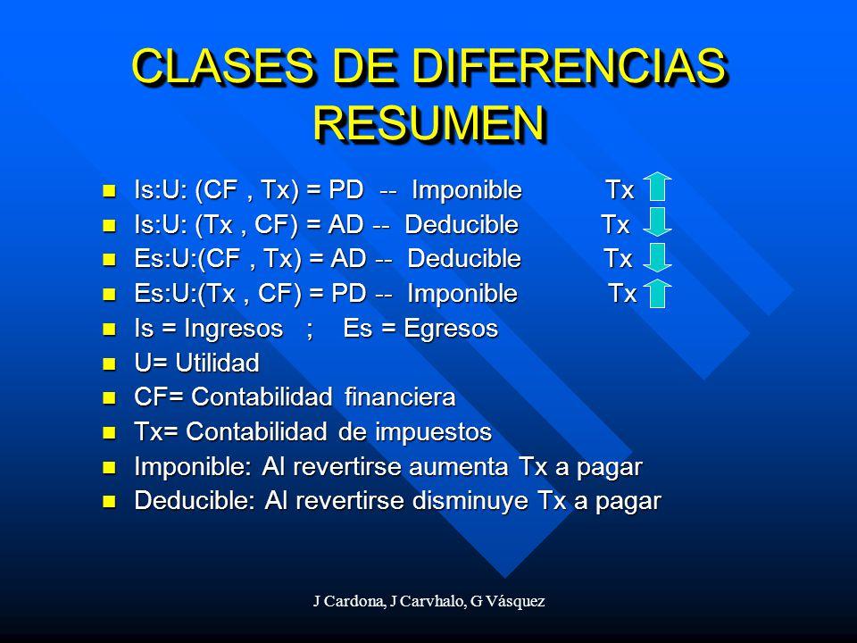 CLASES DE DIFERENCIAS RESUMEN