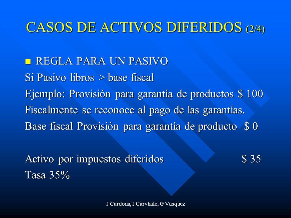 CASOS DE ACTIVOS DIFERIDOS (2/4)