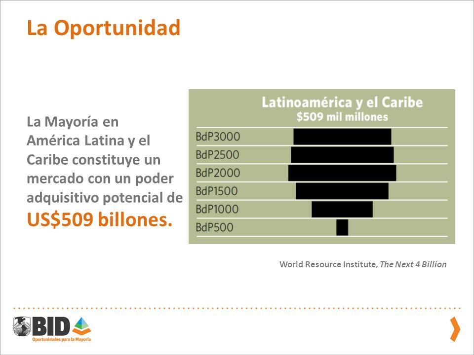 La Oportunidad US$509 billones. La Mayoría en América Latina y el