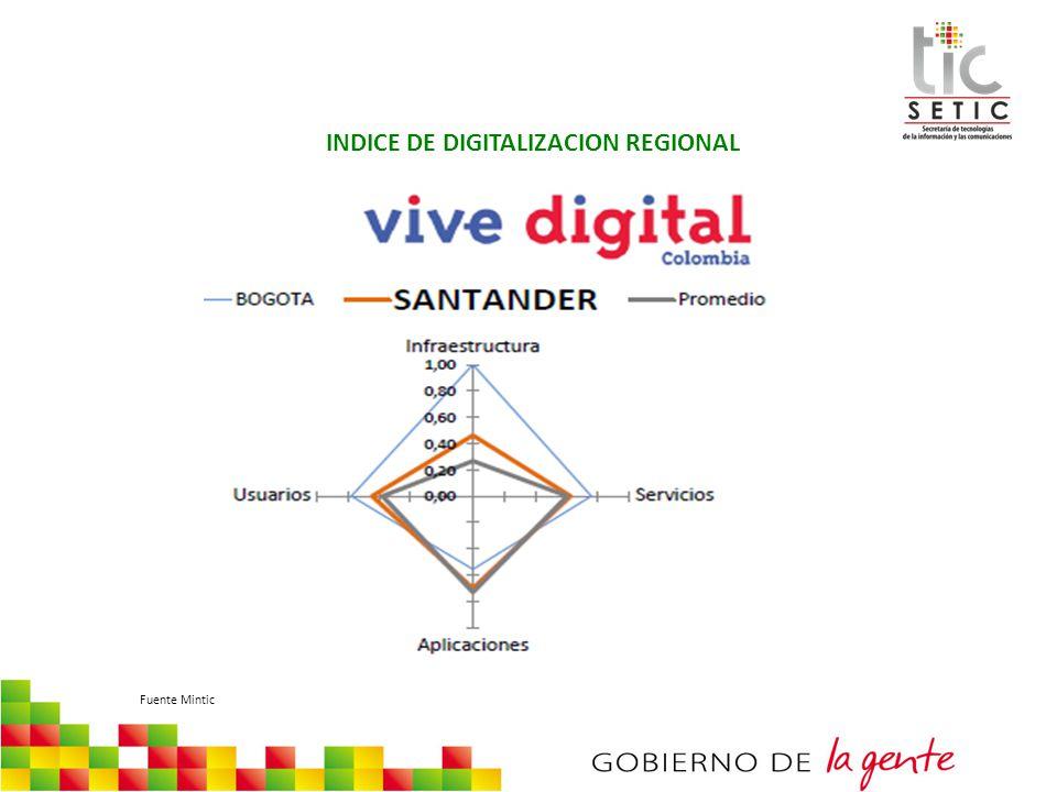 INDICE DE DIGITALIZACION REGIONAL