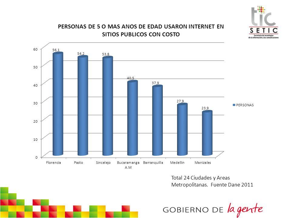 Total 24 Ciudades y Areas Metropolitanas. Fuente Dane 2011