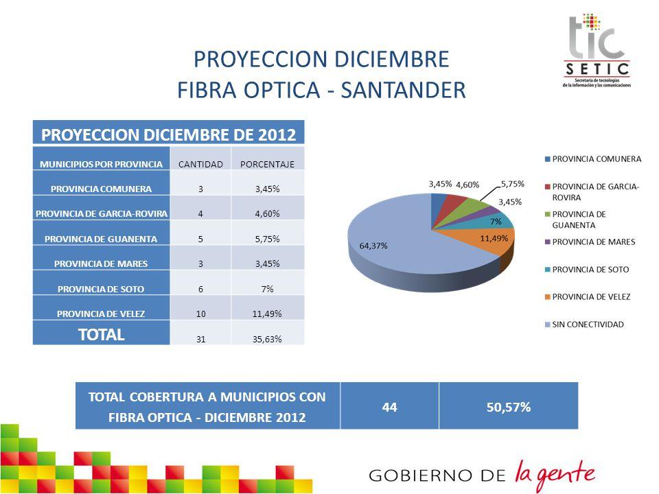 PROYECCION DICIEMBRE FIBRA OPTICA - SANTANDER