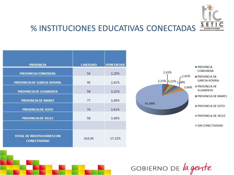 PROVINCIA DE GARCIA-ROVIRA TOTAL DE INSTITUCIONES CON CONECTIVIDAD