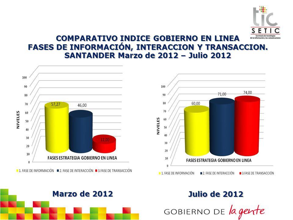 COMPARATIVO INDICE GOBIERNO EN LINEA FASES DE INFORMACIÓN, INTERACCION Y TRANSACCION. SANTANDER Marzo de 2012 – Julio 2012
