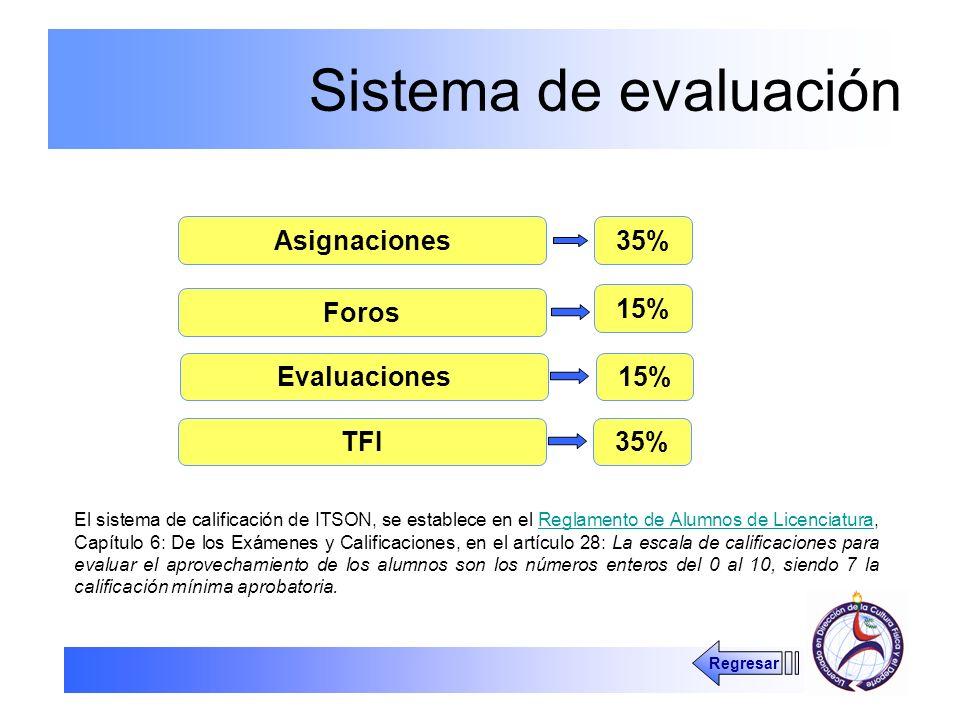 Sistema de evaluación Asignaciones 35% Foros 15% Evaluaciones 15% TFI