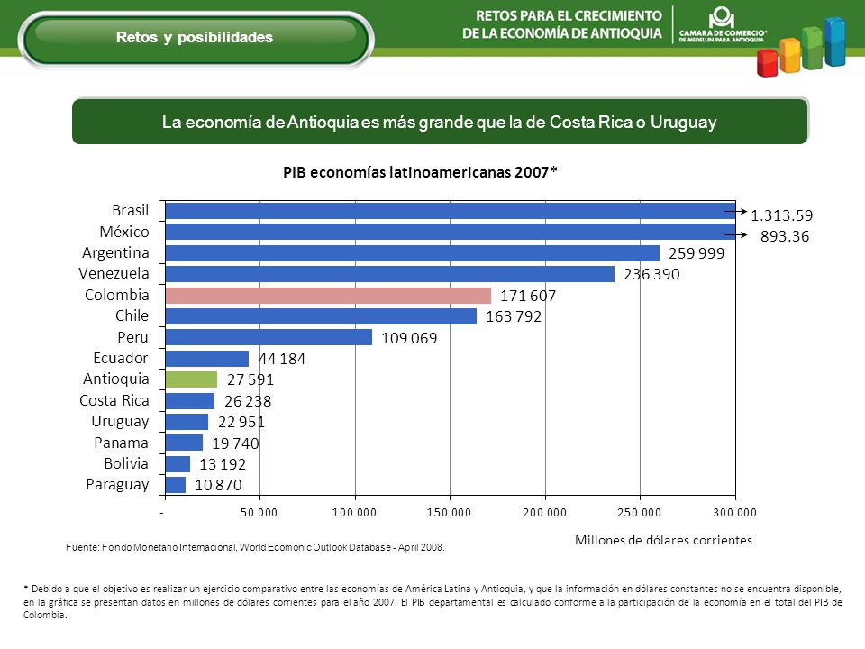 La economía de Antioquia es más grande que la de Costa Rica o Uruguay