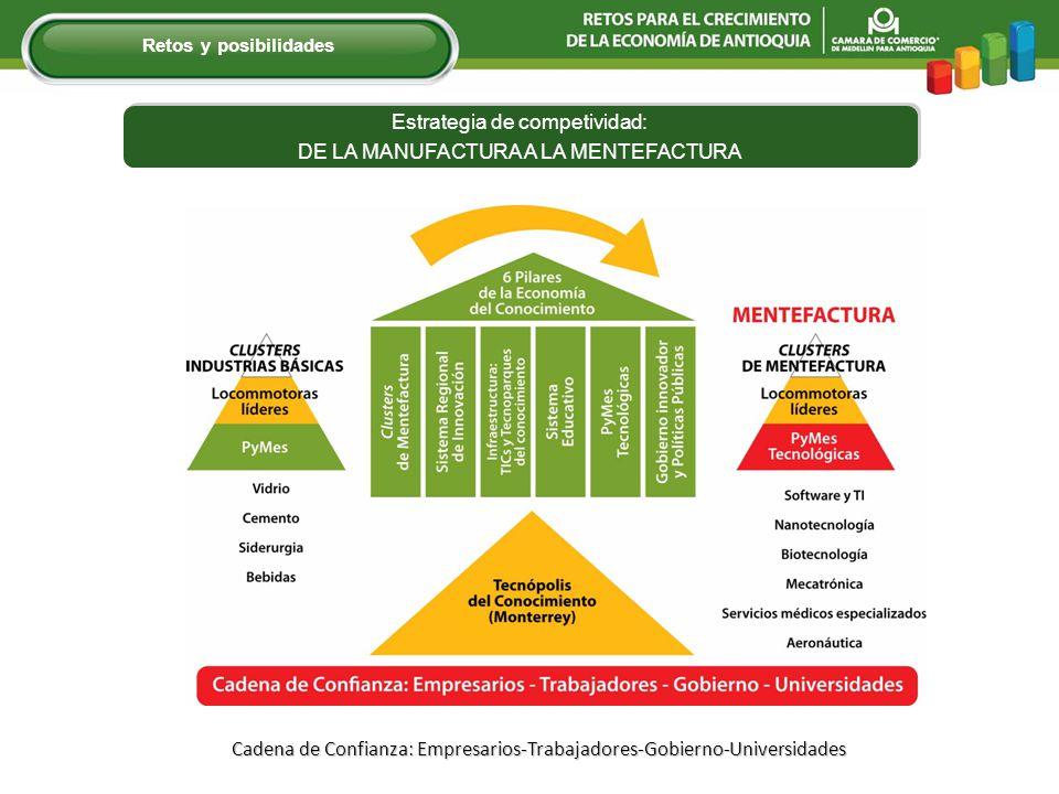 Estrategia de competividad: DE LA MANUFACTURA A LA MENTEFACTURA