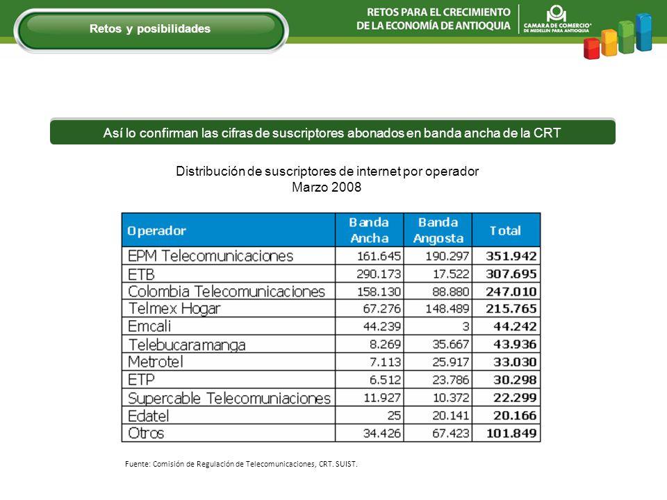 Distribución de suscriptores de internet por operador