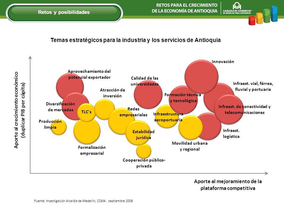 Retos y posibilidades Fuente: Investigación Alcaldía de Medellín, CCMA. septiembre 2008
