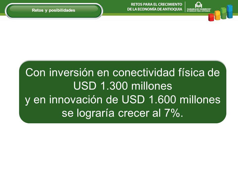 Retos y posibilidades Con inversión en conectividad física de USD 1.300 millones y en innovación de USD 1.600 millones se lograría crecer al 7%.