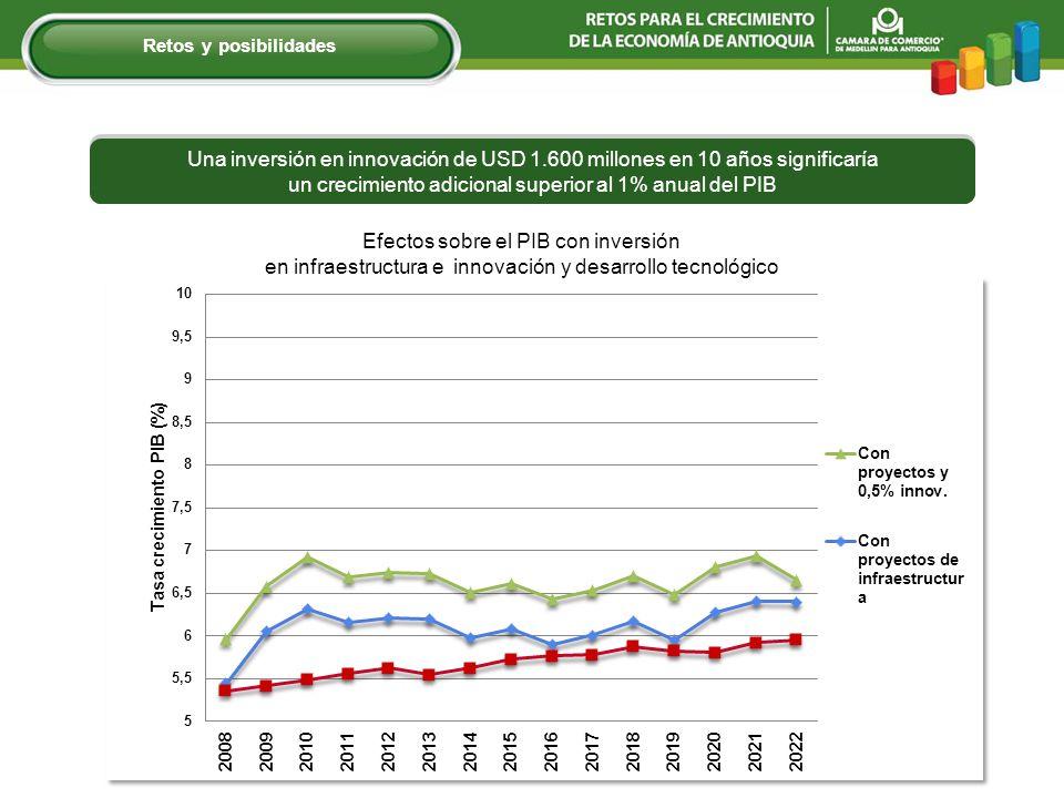 Efectos sobre el PIB con inversión
