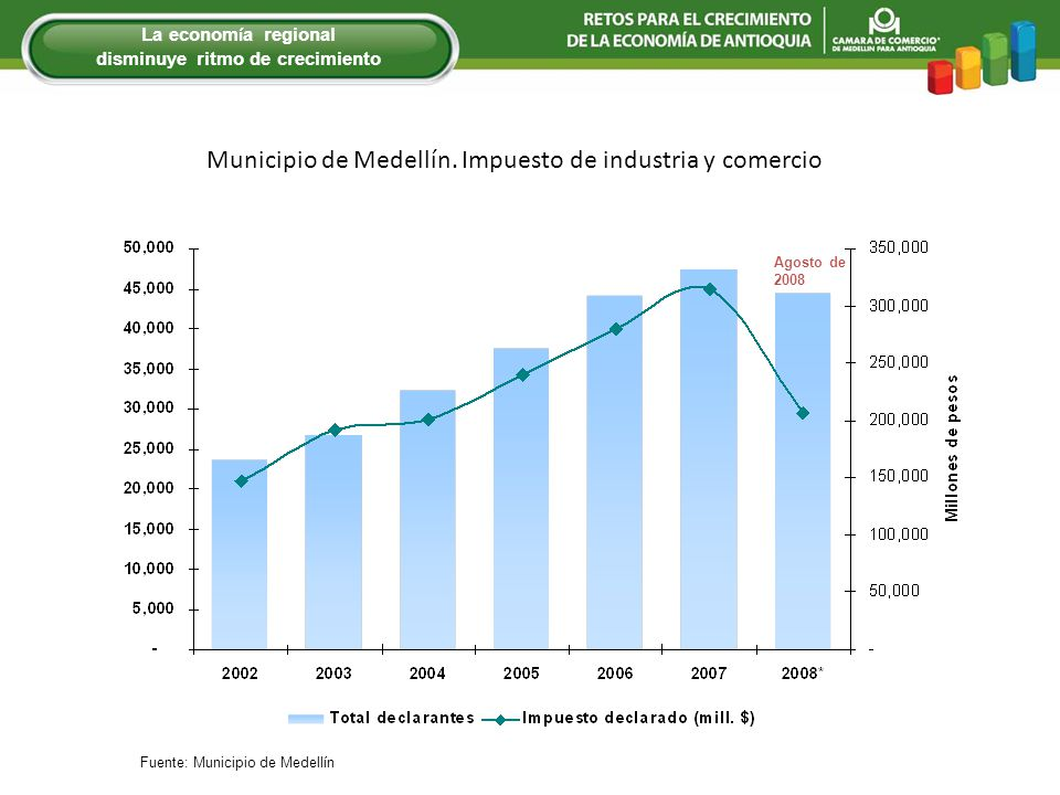 Municipio de Medellín. Impuesto de industria y comercio