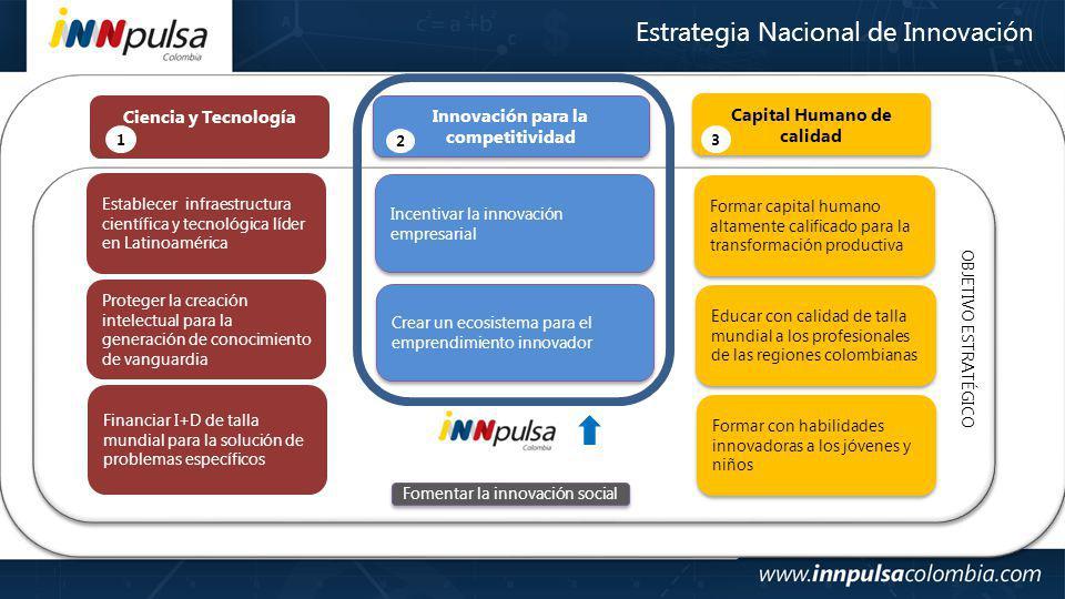 Estrategia Nacional de Innovación