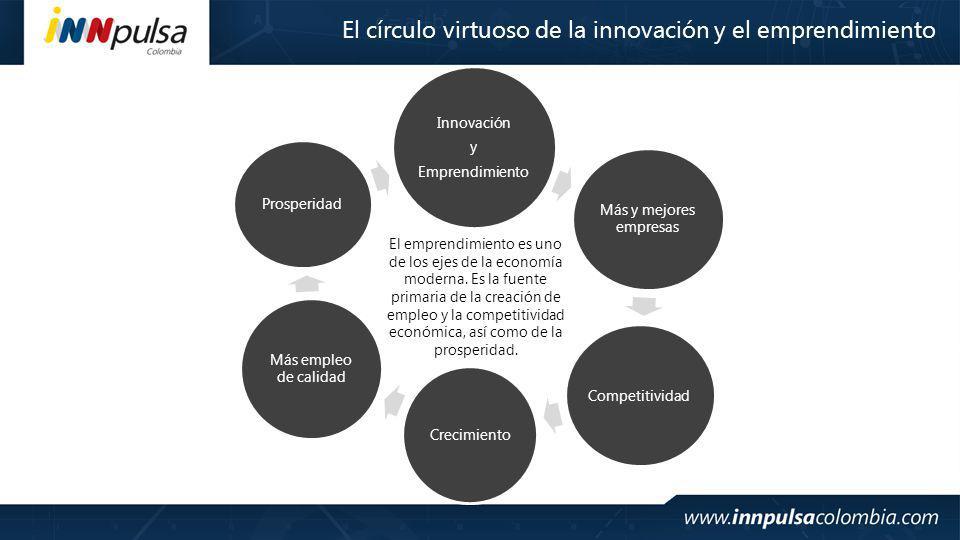 El círculo virtuoso de la innovación y el emprendimiento