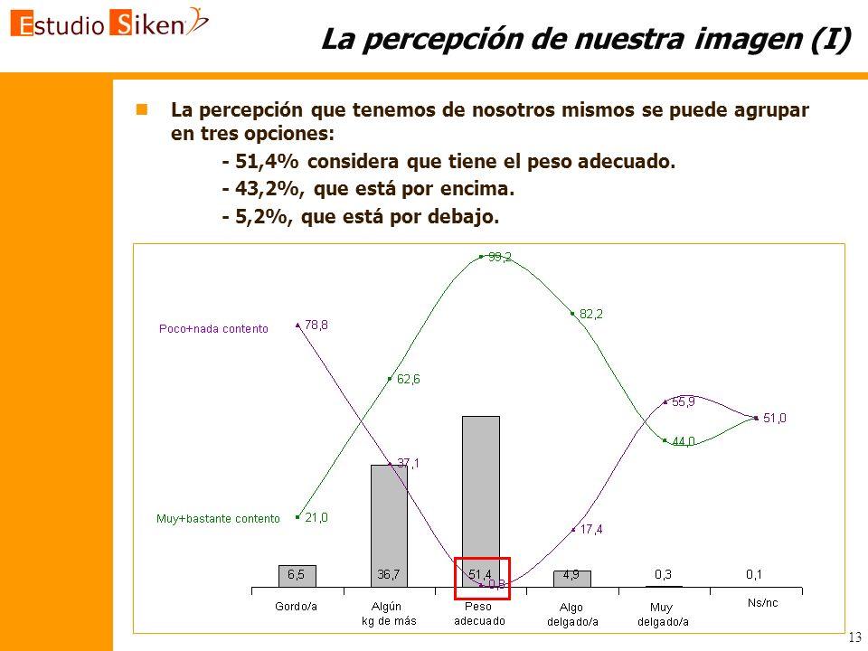 La percepción de nuestra imagen (I)