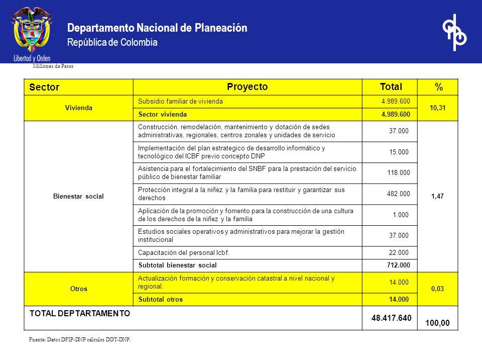 Sector Proyecto Total % TOTAL DEPTARTAMENTO 48.417.640 100,00 Vivienda