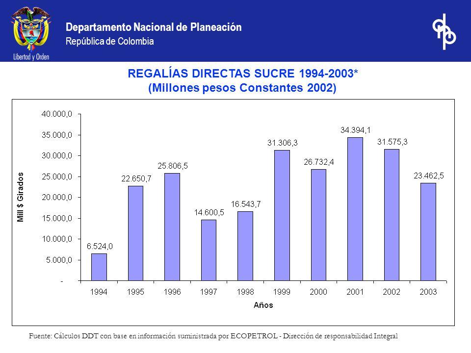 REGALÍAS DIRECTAS SUCRE 1994-2003* (Millones pesos Constantes 2002)