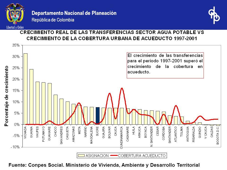 Fuente: Conpes Social. Ministerio de Vivienda, Ambiente y Desarrollo Territorial